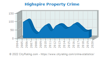 Highspire Property Crime