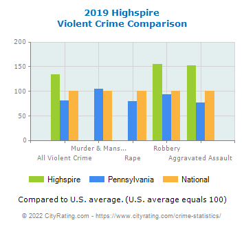 Highspire Violent Crime vs. State and National Comparison