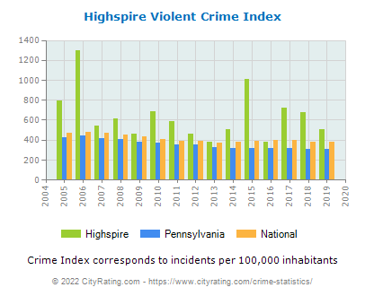 Highspire Violent Crime vs. State and National Per Capita