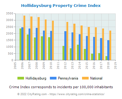 Hollidaysburg Property Crime vs. State and National Per Capita