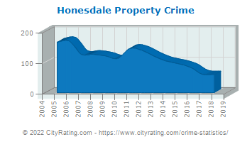 Honesdale Property Crime