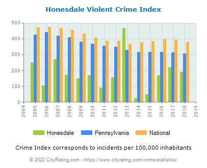 Honesdale Violent Crime vs. State and National Per Capita