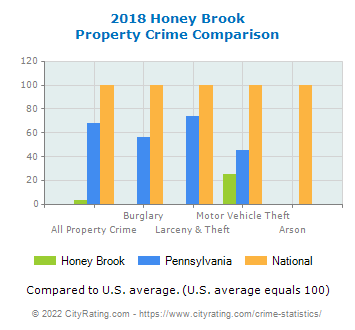 Honey Brook Property Crime vs. State and National Comparison