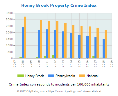 Honey Brook Property Crime vs. State and National Per Capita