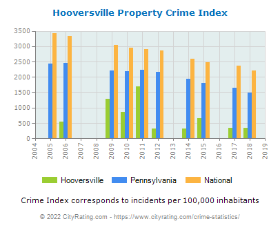 Hooversville Property Crime vs. State and National Per Capita