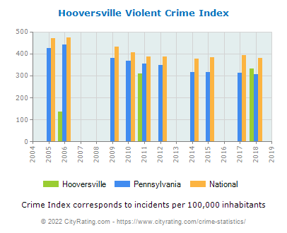 Hooversville Violent Crime vs. State and National Per Capita