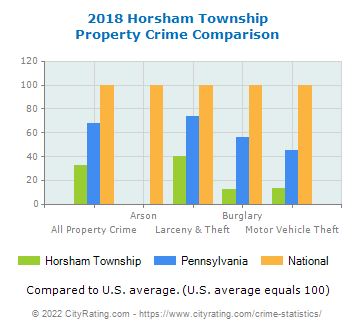 Horsham Township Property Crime vs. State and National Comparison