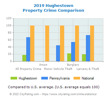 Hughestown Property Crime vs. State and National Comparison