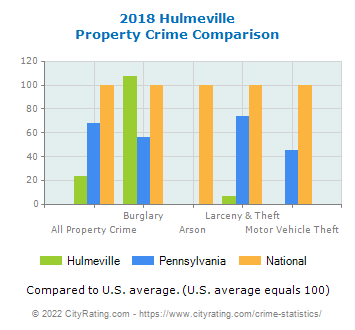 Hulmeville Property Crime vs. State and National Comparison