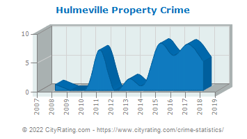 Hulmeville Property Crime
