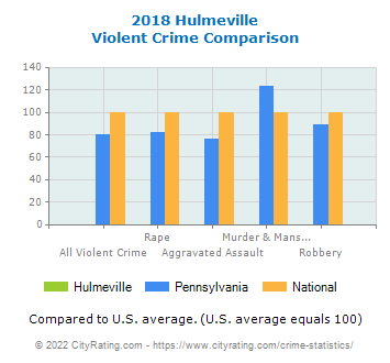 Hulmeville Violent Crime vs. State and National Comparison