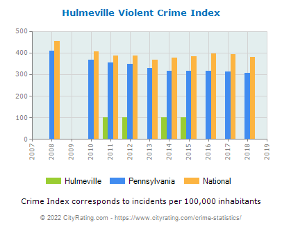 Hulmeville Violent Crime vs. State and National Per Capita