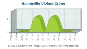 Hulmeville Violent Crime