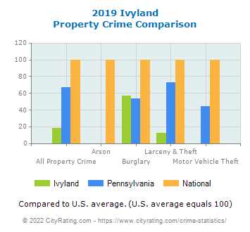 Ivyland Property Crime vs. State and National Comparison