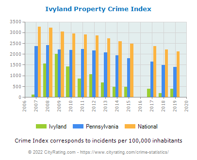 Ivyland Property Crime vs. State and National Per Capita