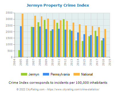 Jermyn Property Crime vs. State and National Per Capita
