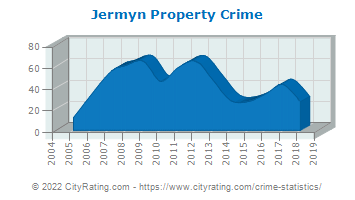 Jermyn Property Crime