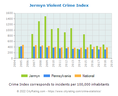 Jermyn Violent Crime vs. State and National Per Capita