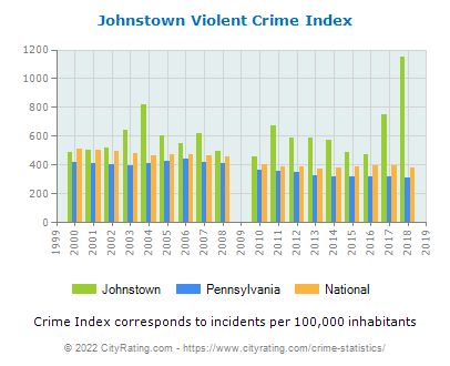 Johnstown Violent Crime vs. State and National Per Capita