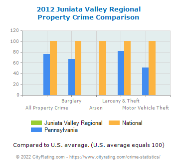 Juniata Valley Regional Property Crime vs. State and National Comparison