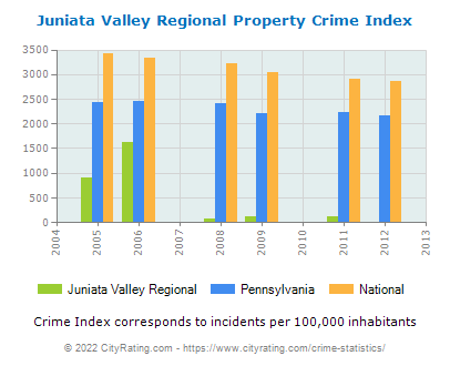 Juniata Valley Regional Property Crime vs. State and National Per Capita