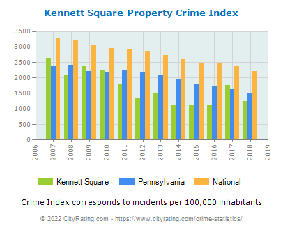 Kennett Square Property Crime vs. State and National Per Capita