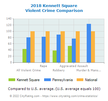 Kennett Square Violent Crime vs. State and National Comparison