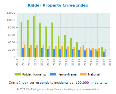 Kidder Township Property Crime vs. State and National Per Capita
