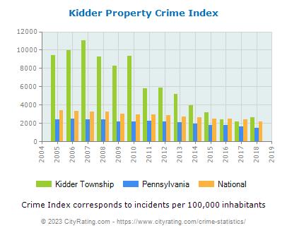 Kidder Township Crime Statistics: Pennsylvania (PA) - CityRating.kidder township