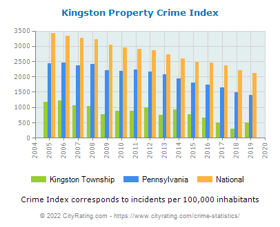 Kingston Township Property Crime vs. State and National Per Capita
