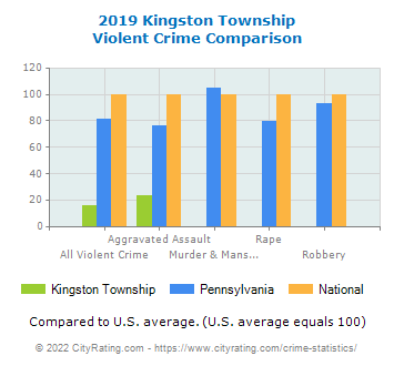Kingston Township Violent Crime vs. State and National Comparison