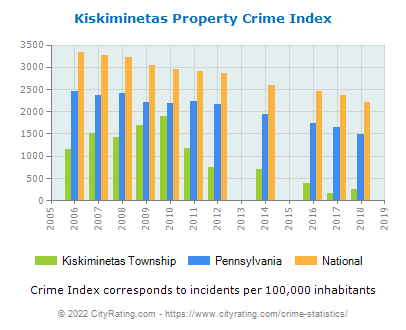 Kiskiminetas Township Property Crime vs. State and National Per Capita
