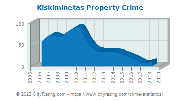 Kiskiminetas Township Property Crime