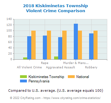 Kiskiminetas Township Violent Crime vs. State and National Comparison