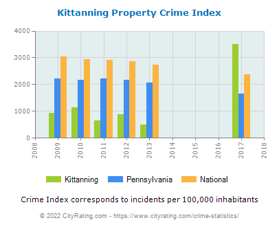 Kittanning Property Crime vs. State and National Per Capita