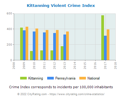 Kittanning Violent Crime vs. State and National Per Capita
