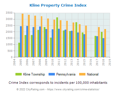 Kline Township Property Crime vs. State and National Per Capita
