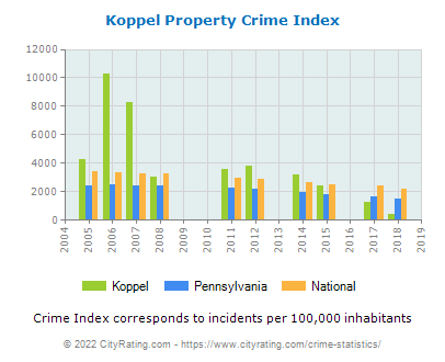 Koppel Property Crime vs. State and National Per Capita