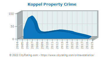 Koppel Property Crime