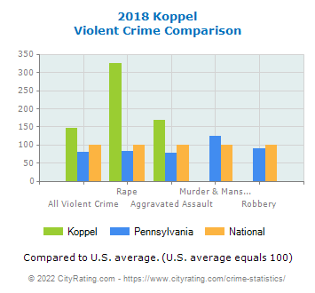 Koppel Violent Crime vs. State and National Comparison