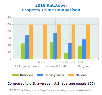 Kutztown Property Crime vs. State and National Comparison