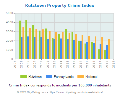 Kutztown Property Crime vs. State and National Per Capita