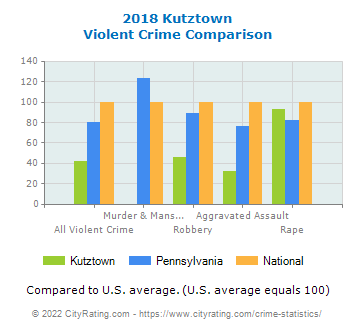 Kutztown Violent Crime vs. State and National Comparison