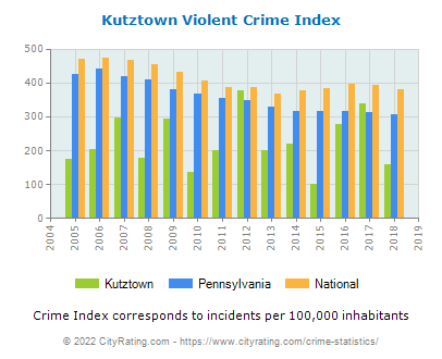 Kutztown Violent Crime vs. State and National Per Capita