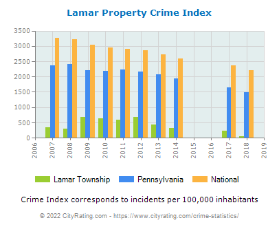 Lamar Township Property Crime vs. State and National Per Capita