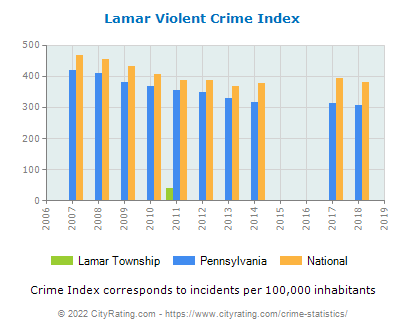 Lamar Township Violent Crime vs. State and National Per Capita