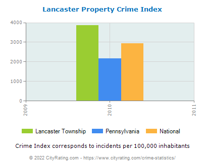 Lancaster Township Property Crime vs. State and National Per Capita
