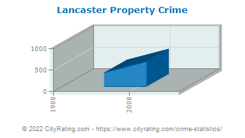 Lancaster Township Property Crime