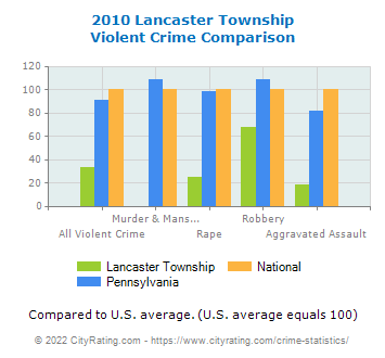 Lancaster Township Violent Crime vs. State and National Comparison