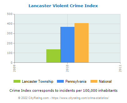 Lancaster Township Violent Crime vs. State and National Per Capita